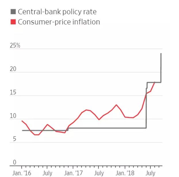 (红线为CPI通胀率,灰线为土耳其基准利率)