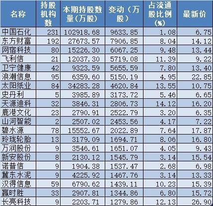 经过大规模的调仓换股 软件股占增持前十名的半壁江山