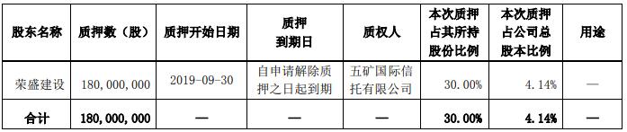 荣盛发展第二大股东累计被质押股份4.09亿股