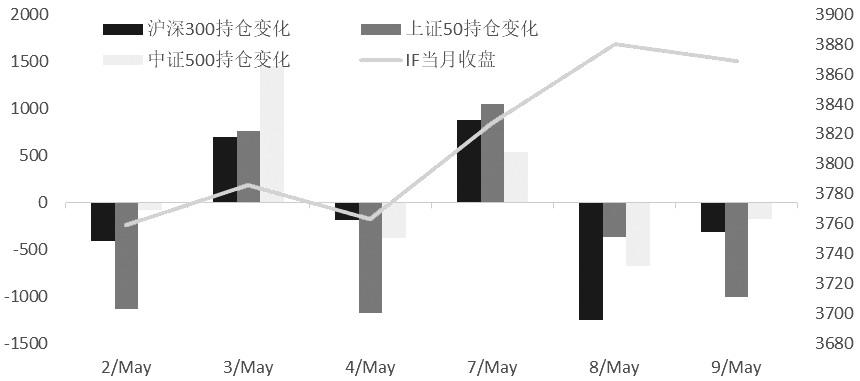 期指市场不悲观