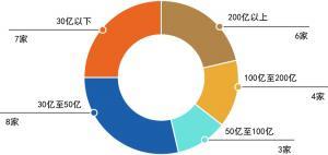 趣博娱乐网络平台送体验金·WeWork本周将裁员超过2000人