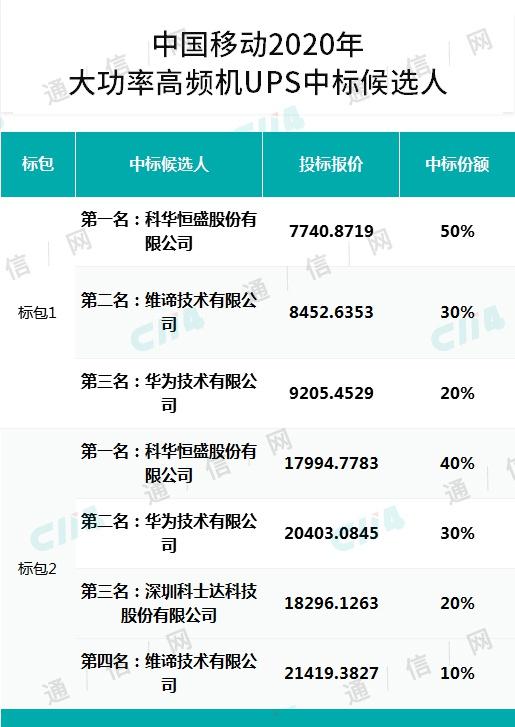 中国移动大功率高频机UPS产品集采,科华恒盛、华为、科士达等老牌电源厂商中标