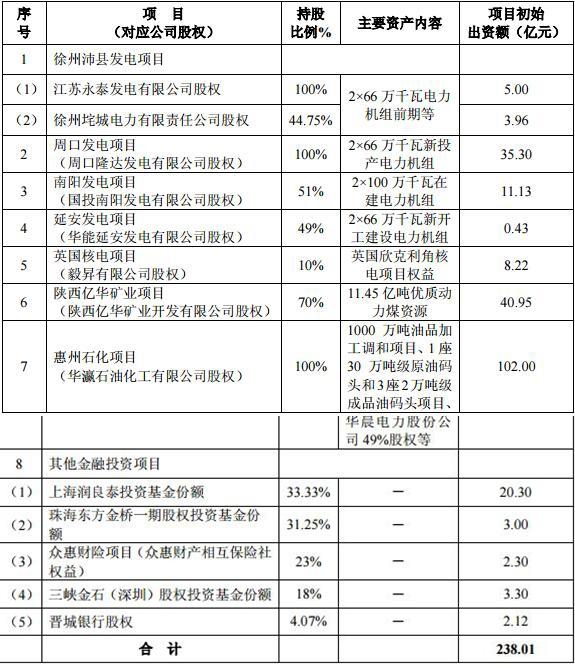 (资料来源:永泰能源公告)