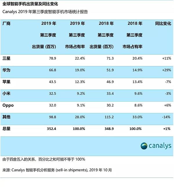 华侨人有app吗·早报:微软Surface Duo来了 苹果iOS 13.2曝光