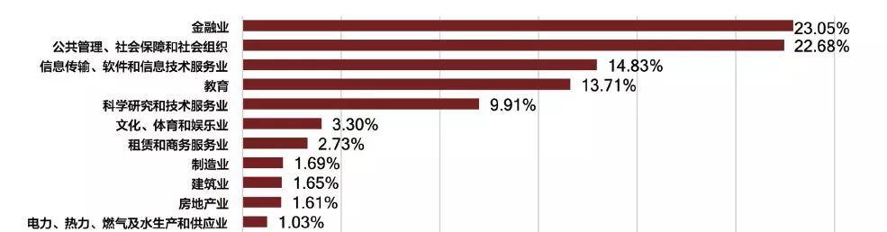 北京大学2017毕业生就业单位行业分布来源:《2017年北京大学毕业生就业质量年度报告》