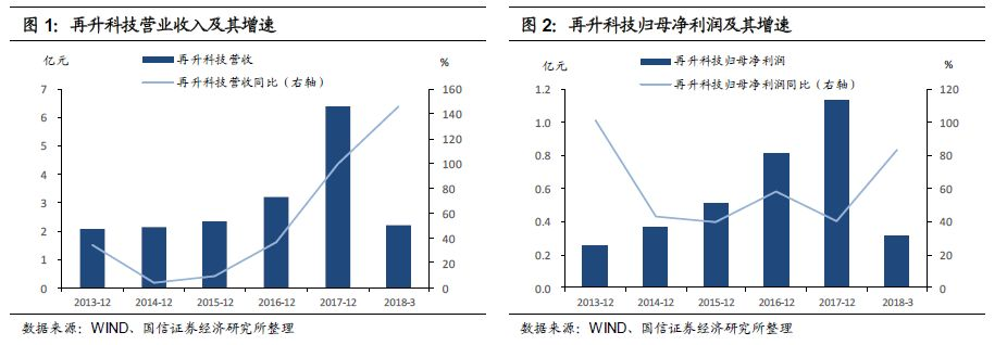 再升转债申购价值分析:洁净节能玻纤龙头
