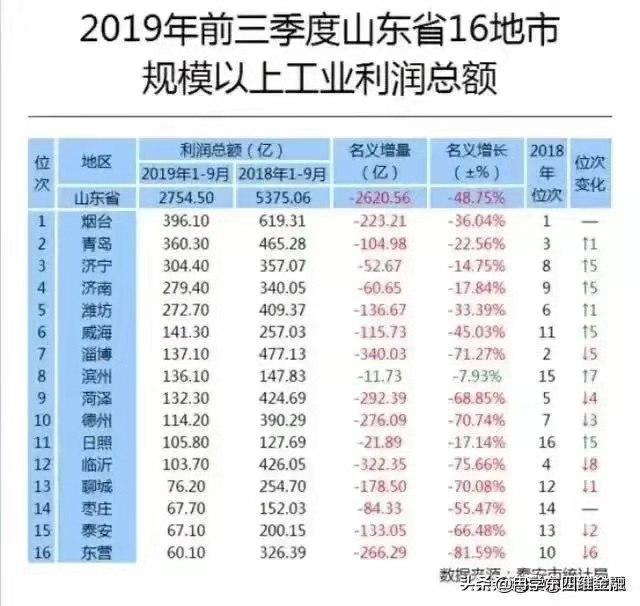 2019年前三季度滨州市规模以上工业利润总额排名第八