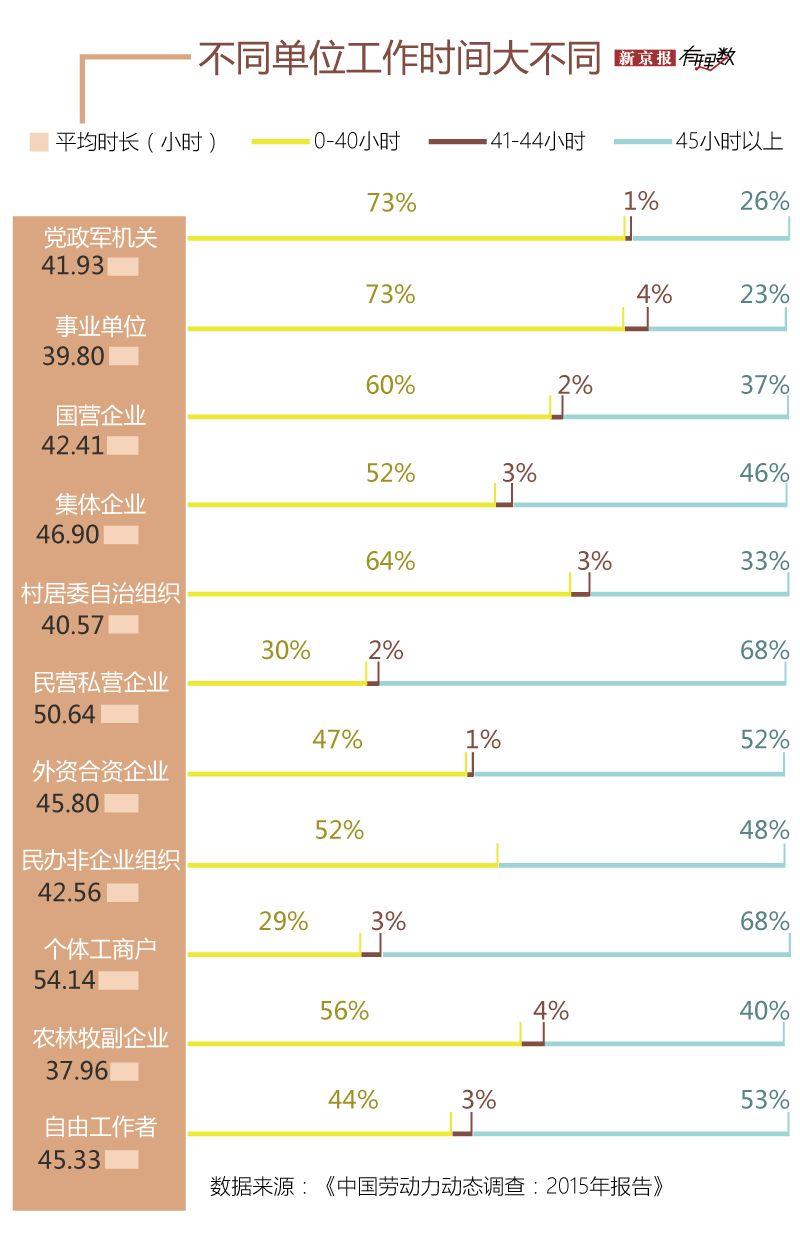 北京上班族每年比上海多工作109小时