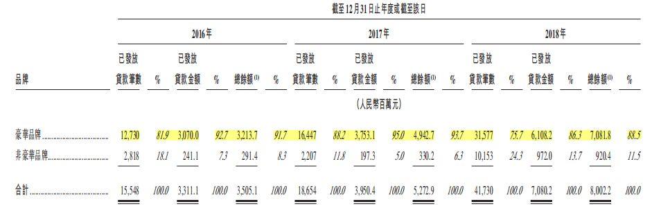 东正金融港股上市解读:业务迅速扩张 现金流压力增大