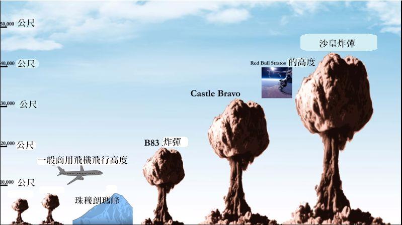 史上最强炸弹:让亚欧大陆漂移,蘑菇云高度7个珠峰!