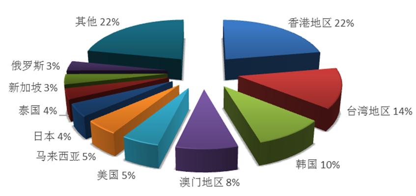 中国发布|文旅部:上半年全国旅行社组织出境游超3千万人次 泰国最受欢迎