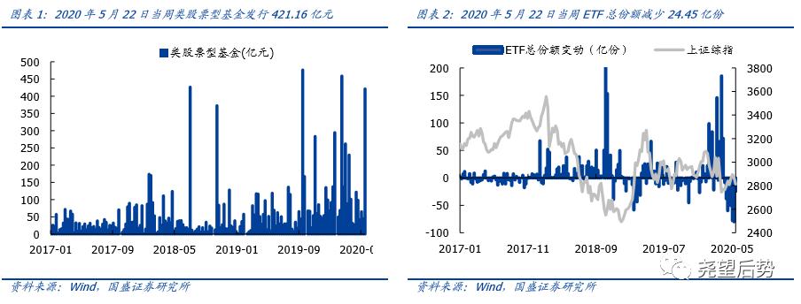 【国盛策略|市场情绪周监控】换手率提升,IPO 发行加速*第64期