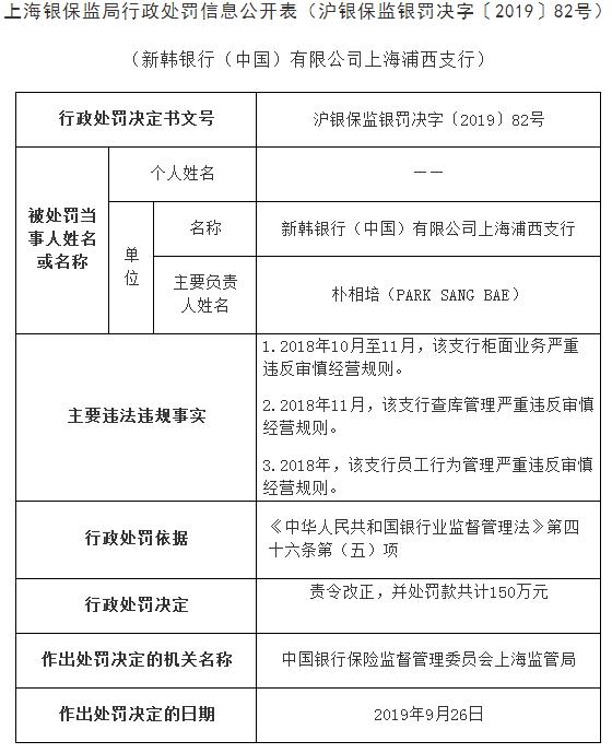 新韩中国浦西支行3宗违法遭罚150万 2从业人员吃红牌