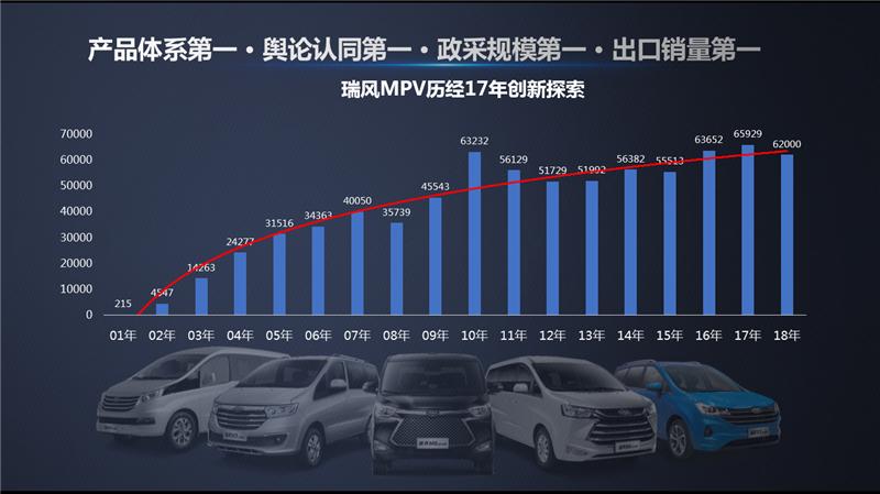 2019款瑞风MPV广州车展全系首演并公布售价