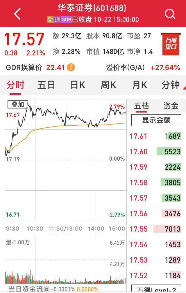 华泰证券超跌反弹 沪伦通跨境转