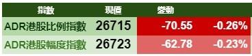 智通ADR统计 | 10月23日