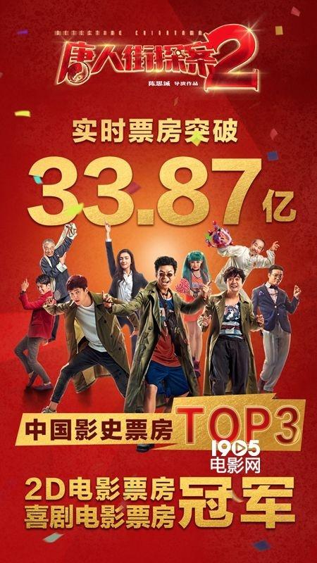 《唐探2》登影史票房top3 新作定档2020大年初一
