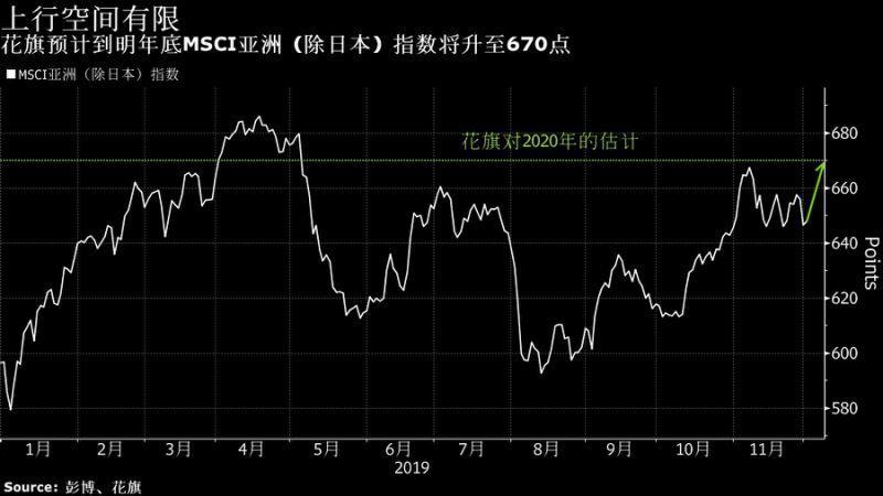 众多机构看好明年亚洲股市 唯有花旗特立独行