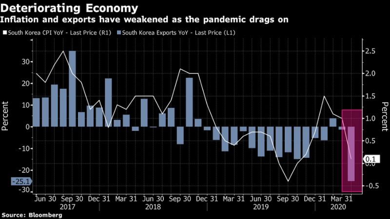 韩国央行降息至纪录低位 料将现亚洲金融危机以来首次萎缩