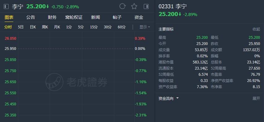 """中金:上调李宁(02331)目标价至29.34港元 维持""""中性""""评级"""