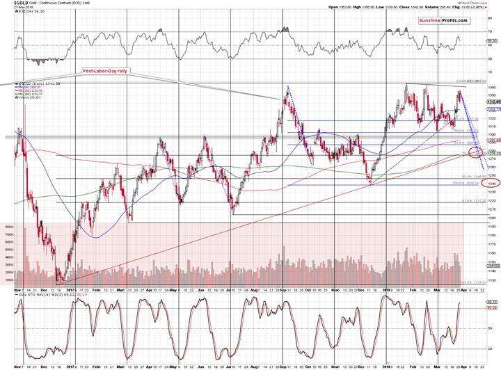 黄金市场6年以来第一次连续三个季度上涨