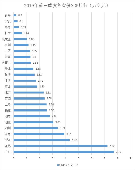 24省份三季报:粤苏7万亿元领跑