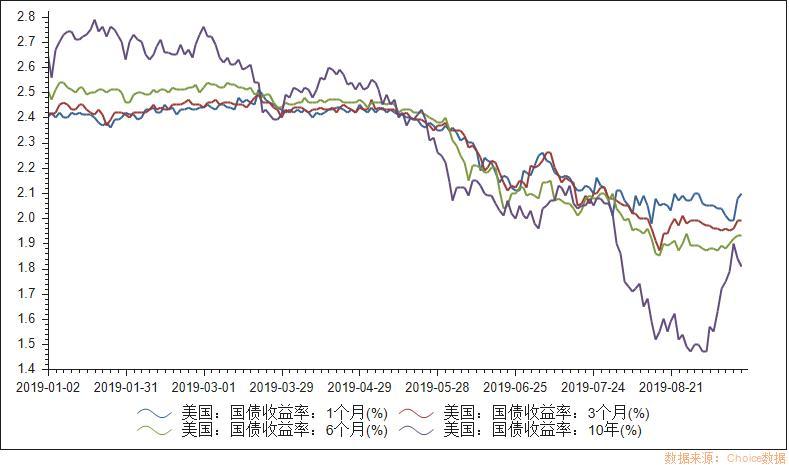 美联储年内大概率再加息 芝商所10年期国债期货、联邦基金期货十年一遇机会