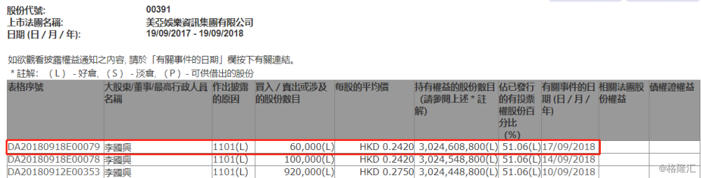 【增减持】美亚娱乐资讯(00391.HK)获主席李国兴增持6万股