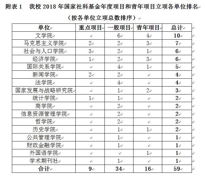 2018年国家社科基金公布年度项目和青年项目