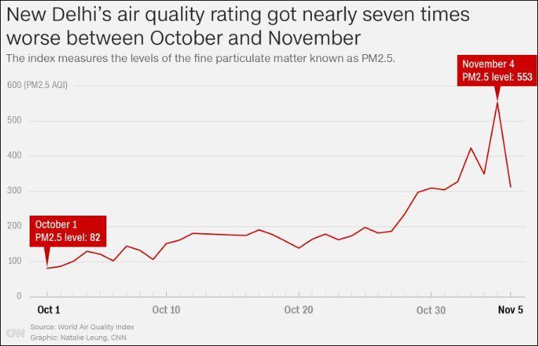 10月至11月,新德里的PM2.5上涨情况 CNN截图