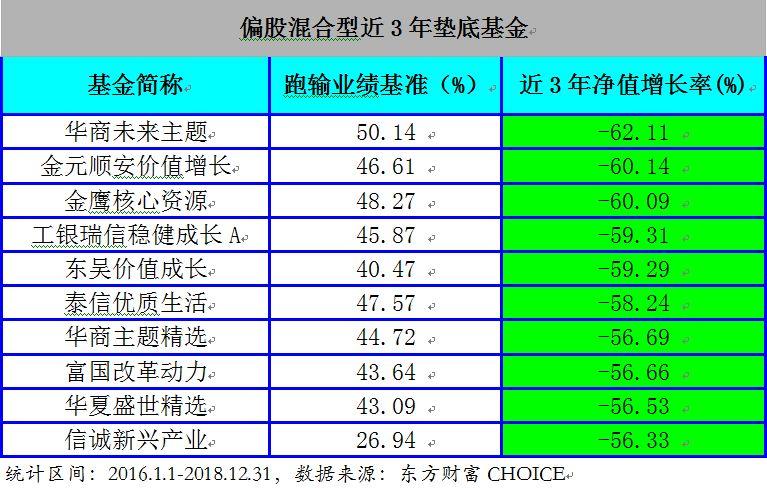 三年熊基养成记 工银瑞信华商东吴平安产品3年亏50