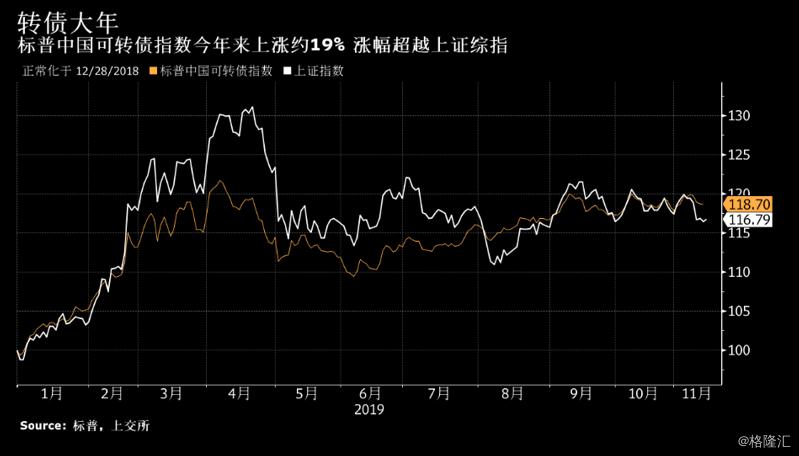 中国史上最大转债今日上市 7.8万亿资金抢购后,二级市场再受追捧