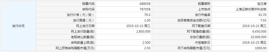 新股:宝兰德申购 昊海生科、致远互联中签号出炉