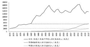 中国城乡家庭人均可支配收入与日本对比
