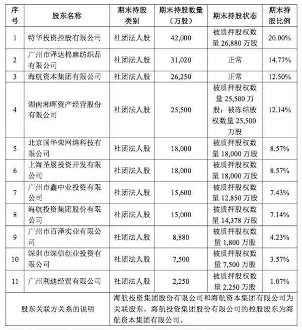 截至2018年一季度末,华安保险股东情况