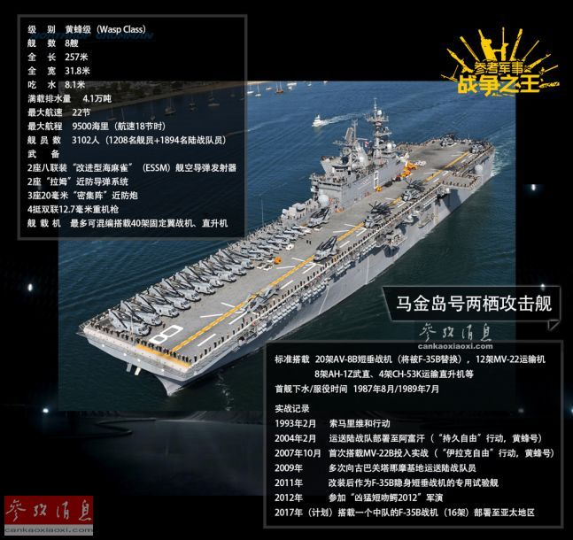 图为好水师黄蜂级两栖进犯舰具体材料数图。