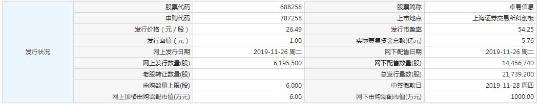 11月26日新股提示:卓易信息申购 浙商银行上市 普元信息、建龙微纳中签号出炉 硕世生物公布中签率