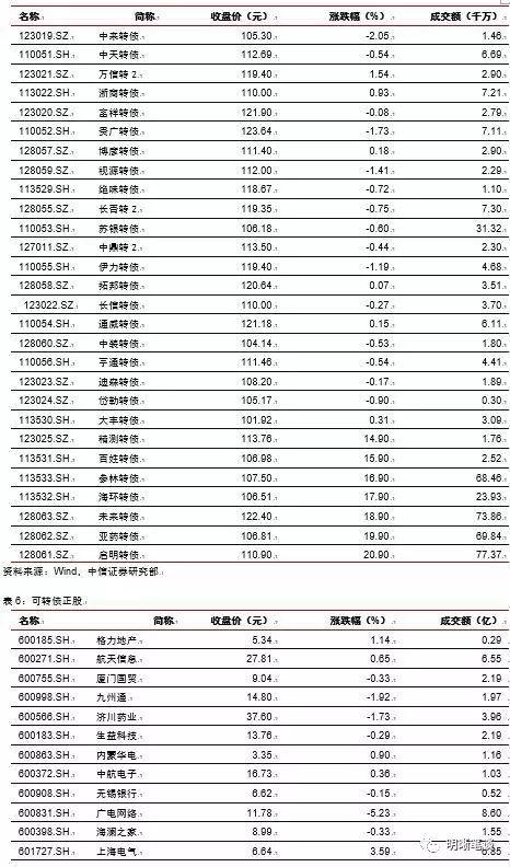 123骚穴网_正文  稳健弹性组合建议关注海尔转债(123.000, -1.78, -1.