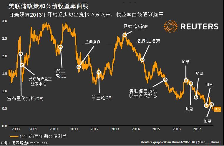 收益率曲线趋平暗示经济衰退征兆?联储:不必担心