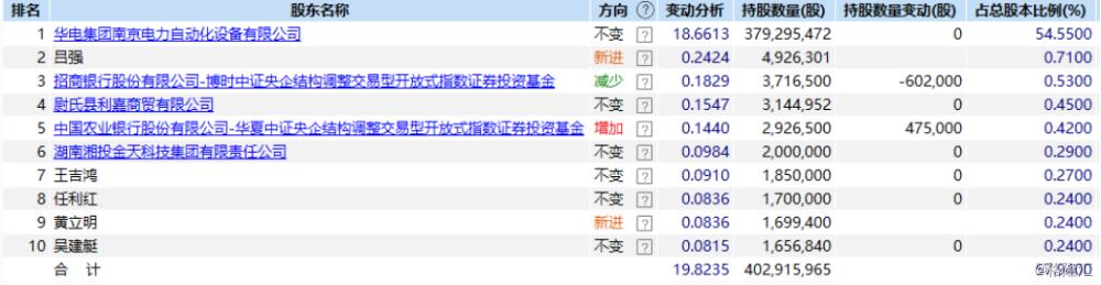 0267葡京·工信部收回80个电信网码号