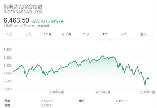 美股下挫纳斯达克指数跌逾3% 因苹果营收预警加剧成长放缓忧虑