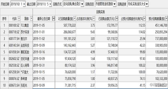 10月以来A股再现400份回购公告,苏宁环球已回购10%的股份