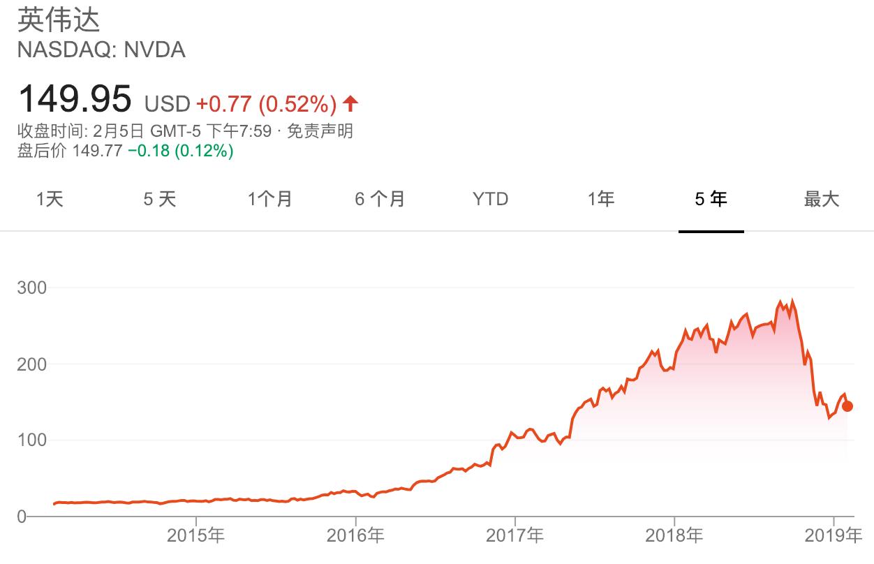 软银愿景基金调仓:英伟达遭清盘仍坚定持有阿里巴巴