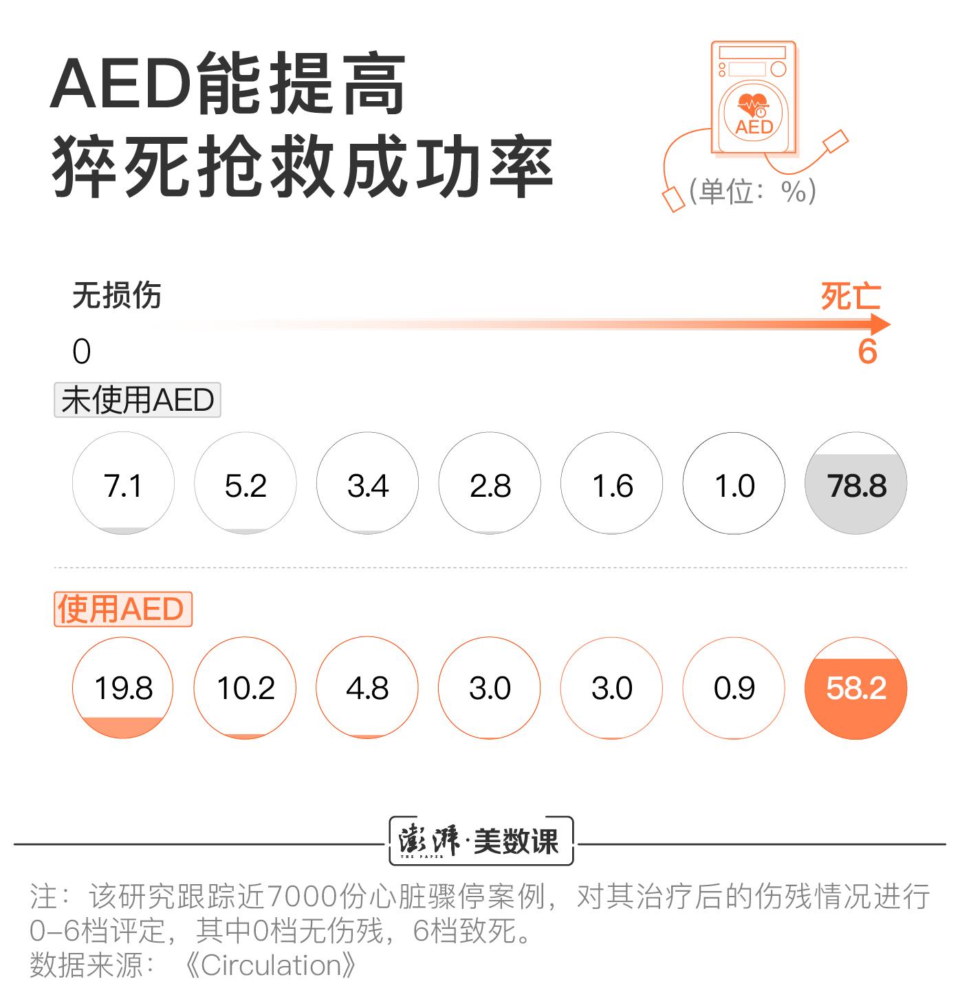读新闻赚钱手机软件_可以救命的AED 中国每十万人才几台