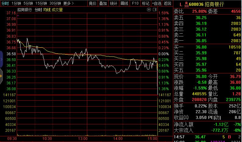 广东ag贵宾会官方推荐品牌 央行近4年首次降14天期逆回购利率,呵护跨年流动性