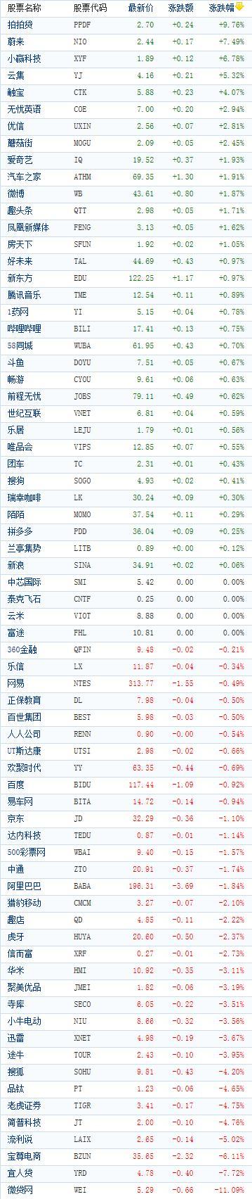 中国概念股周一收盘涨跌互现 蔚来汽车大涨逾7%