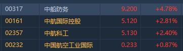 港股异动︱军工板块随A股走强 中船防务(00317)涨近5%