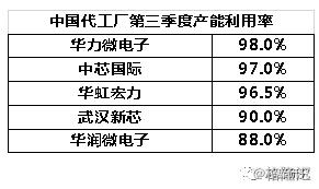 中国晶圆制造产能过剩了吗?