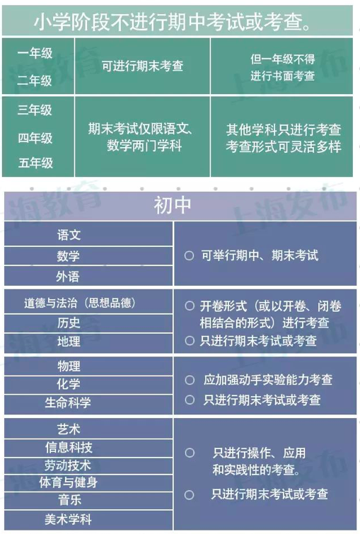 """上海减负:小学不再举行英语期末考,重点排查""""占坑班"""""""