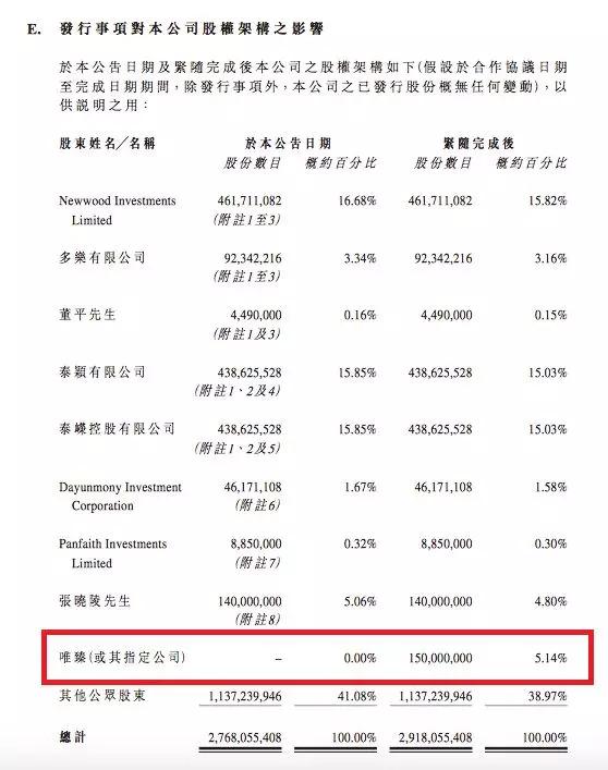 ▲唯臻(或其指定公司)占股欢喜传媒5.14%(图/欢喜传媒相关公告)